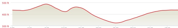 My last run elevation....pretty much par for the course.